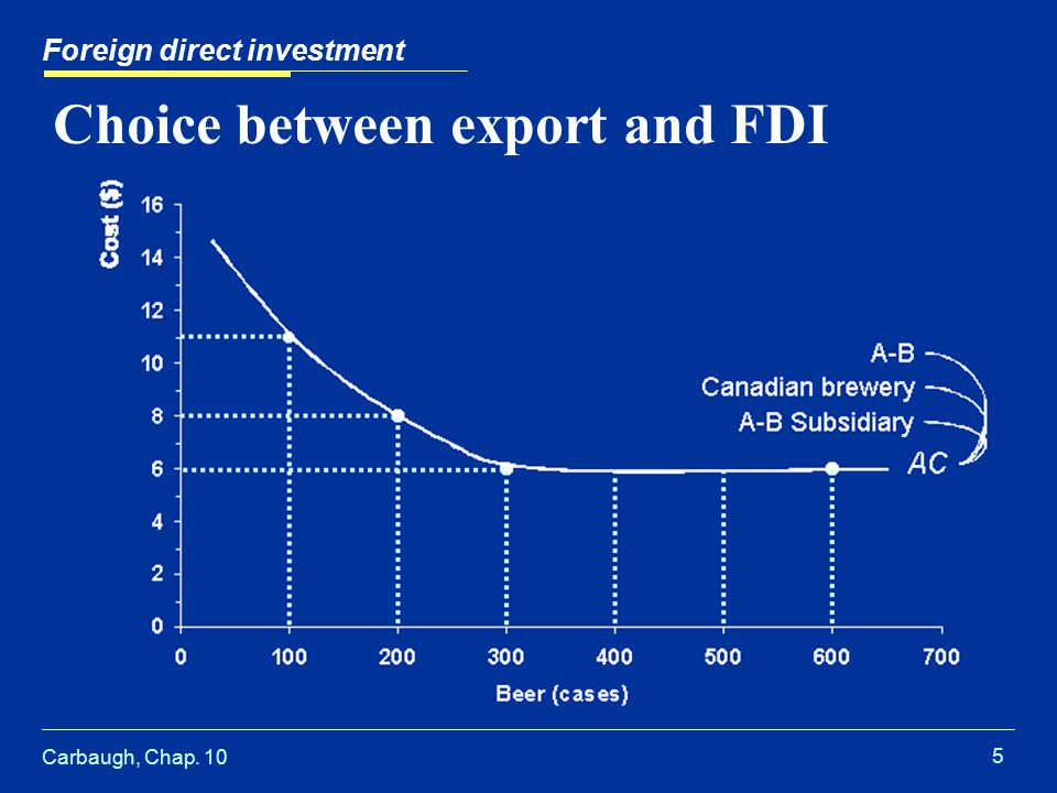Carbaugh, Chap. 10 5 Choice between export and FDI Foreign direct investment