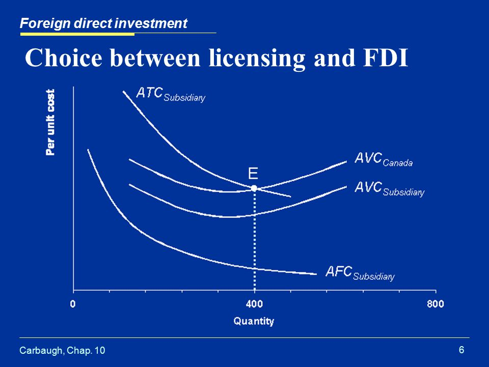 Carbaugh, Chap. 10 6 Choice between licensing and FDI Foreign direct investment