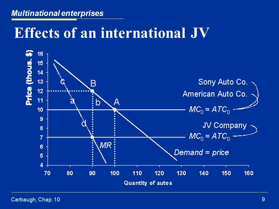 Carbaugh, Chap. 10 9 Effects of an international JV Multinational enterprises