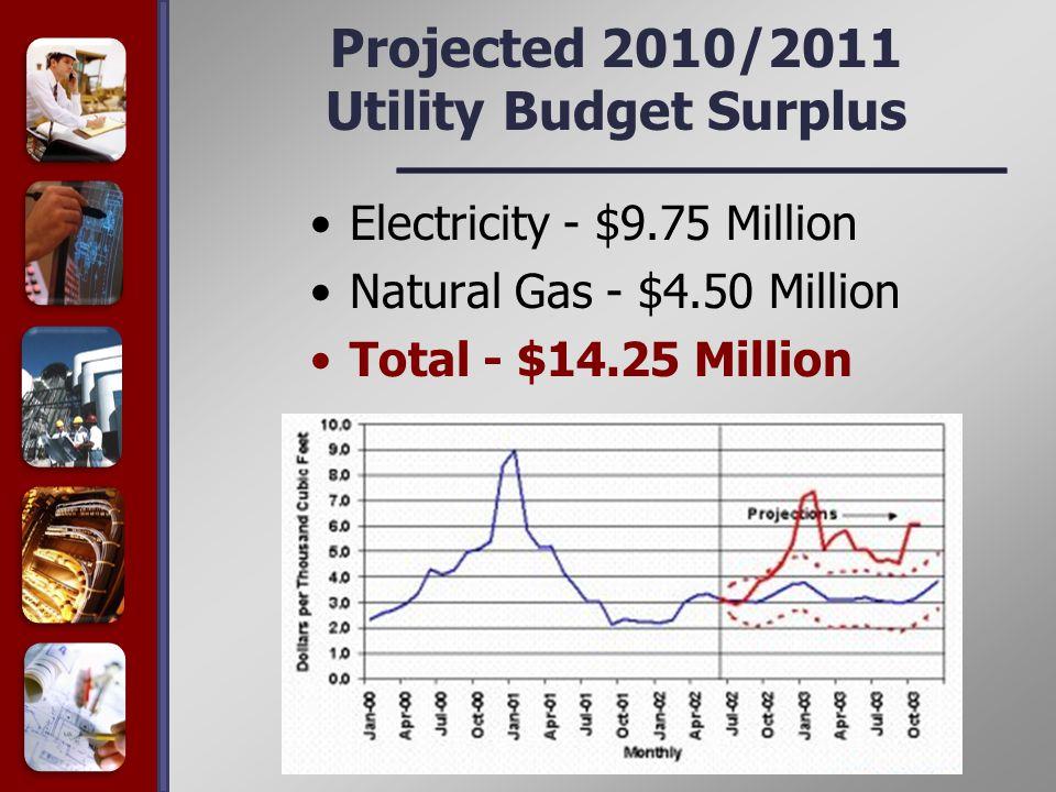 Projected 2010/2011 Utility Budget Surplus Electricity - $9.75 Million Natural Gas - $4.50 Million Total - $14.25 Million
