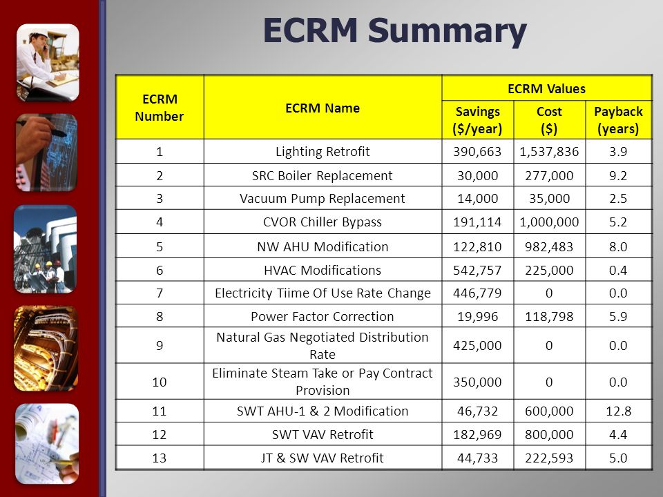 ECRM Summary ECRM Number ECRM Name ECRM Values Savings ($/year) Cost ($) Payback (years) 1Lighting Retrofit390,6631,537,8363.9 2SRC Boiler Replacement30,000277,0009.2 3Vacuum Pump Replacement14,00035,0002.5 4CVOR Chiller Bypass191,1141,000,0005.2 5NW AHU Modification122,810982,4838.0 6HVAC Modifications542,757225,0000.4 7Electricity Tiime Of Use Rate Change446,77900.0 8Power Factor Correction19,996118,7985.9 9 Natural Gas Negotiated Distribution Rate 425,00000.0 10 Eliminate Steam Take or Pay Contract Provision 350,00000.0 11SWT AHU-1 & 2 Modification46,732600,00012.8 12SWT VAV Retrofit182,969800,0004.4 13JT & SW VAV Retrofit44,733222,5935.0