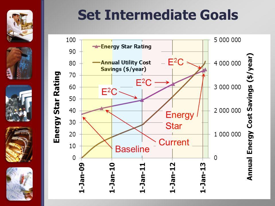 Set Intermediate Goals E2CE2C E2CE2C E2CE2C Baseline Current Energy Star