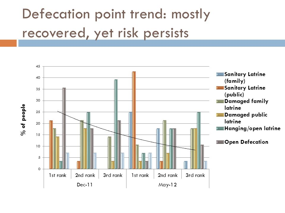 Defecation point trend: mostly recovered, yet risk persists
