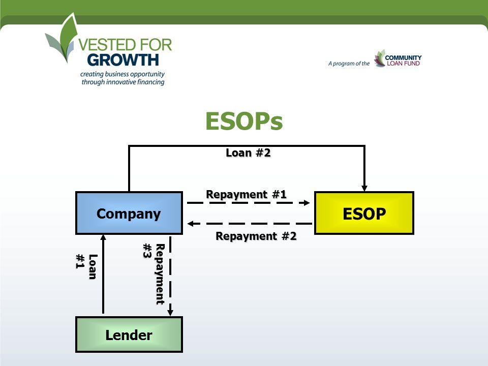 ESOPs Loan#1 Repayment #1 Repayment #2 Loan #2 Lender Company ESOP Repayment#3