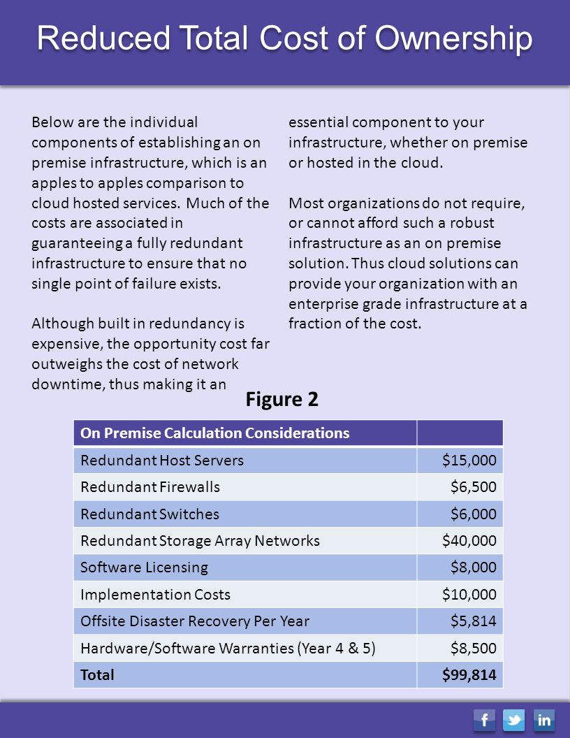Reduced Total Cost of Ownership Below are the individual components of establishing an on premise infrastructure, which is an apples to apples comparison to cloud hosted services.