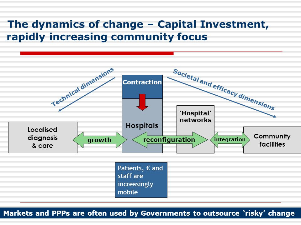The dynamics of change – Capital Investment, rapidly increasing community focus Localised diagnosis & care Community facilities Hospitals Patients, € and staff are increasingly mobile Contraction growth 'Hospital' networks reconfiguration integration Technical dimensions Societal and efficacy dimensions Markets and PPPs are often used by Governments to outsource 'risky' change