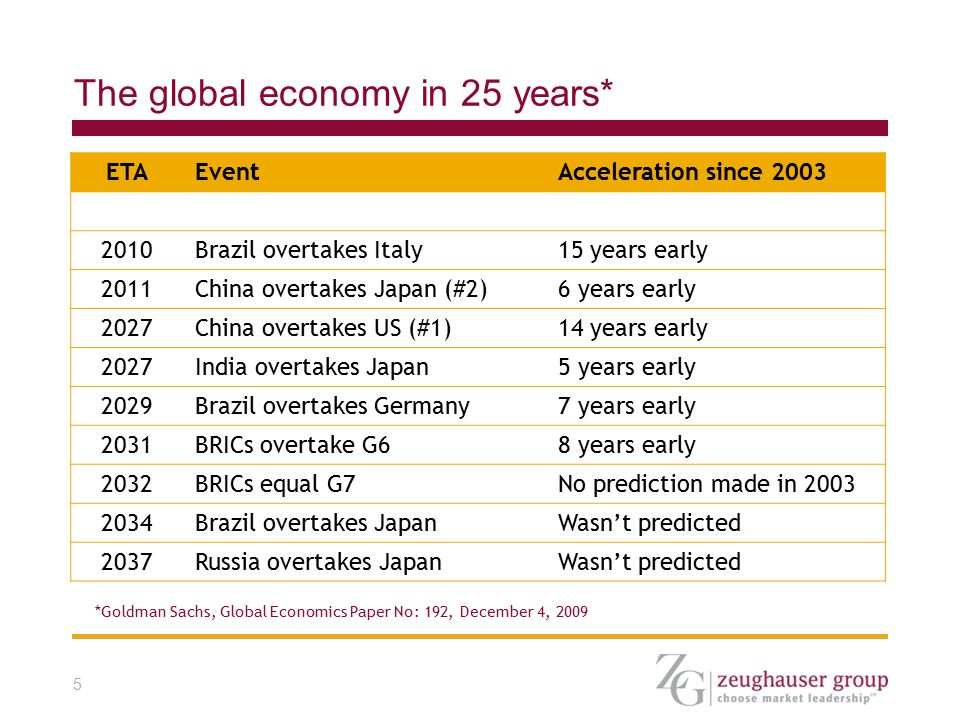 5 The global economy in 25 years* ETAEventAcceleration since 2003 2010Brazil overtakes Italy15 years early 2011China overtakes Japan (#2)6 years early 2027China overtakes US (#1)14 years early 2027India overtakes Japan5 years early 2029Brazil overtakes Germany7 years early 2031BRICs overtake G68 years early 2032BRICs equal G7No prediction made in 2003 2034Brazil overtakes JapanWasn't predicted 2037Russia overtakes JapanWasn't predicted *Goldman Sachs, Global Economics Paper No: 192, December 4, 2009