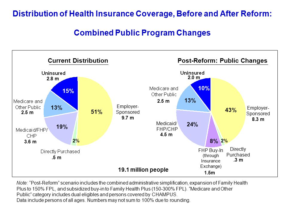 43% 24% 10% 45% Post Reform: Public ChangesPost-Reform: Public Changes, Individual Mandate, Modest Employer Assessment Employer- Sponsored 8.7 m Employer- Sponsored 8.3 m Distribution of Health Insurance Coverage, Before and After Reform: Public Program Changes Alone Compared with Public Program Changes, Individual Mandate, and Modest Employer Assessment Note: Public Changes includes the combined administrative simplification, expansion of Family Health Plus to 150% FPL, and subsidized buy-in to Family Health Plus (150-300% FPL).