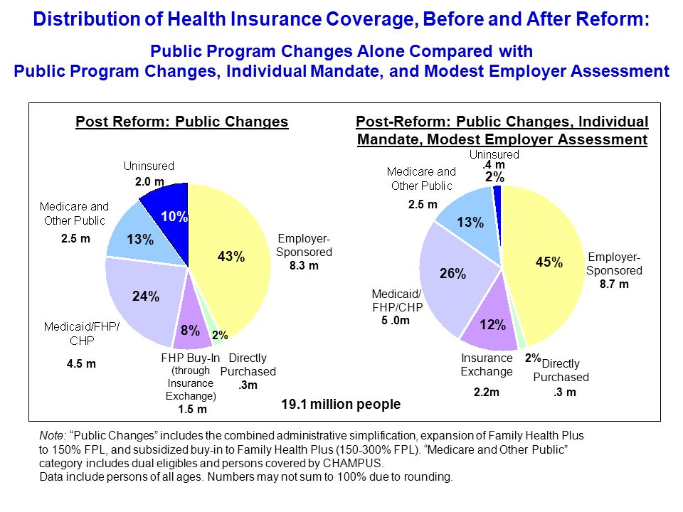 43% 24% 10% 45% Post Reform: Public ChangesPost-Reform: Public Changes, Individual Mandate, Modest Employer Assessment Employer- Sponsored 8.7 m Employer- Sponsored 8.3 m Distribution of Health Insurance Coverage, Before and After Reform: Public Program Changes Alone Compared with Public Program Changes, Individual Mandate, and Modest Employer Assessment Note: Public Changes includes the combined administrative simplification, expansion of Family Health Plus to 150% FPL, and subsidized buy-in to Family Health Plus ( % FPL).
