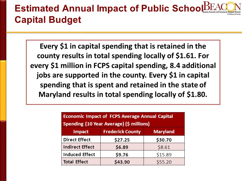 Estimated Annual Impact of Public School Capital Budget Economic Impact of FCPS Average Annual Capital Spending (10 Year Average) ($ millions) ImpactFrederick CountyMaryland Direct Effect $27.25$30.70 Indirect Effect $6.89$8.61 Induced Effect $9.76$15.89 Total Effect $43.90$55.20 Every $1 in capital spending that is retained in the county results in total spending locally of $1.61.