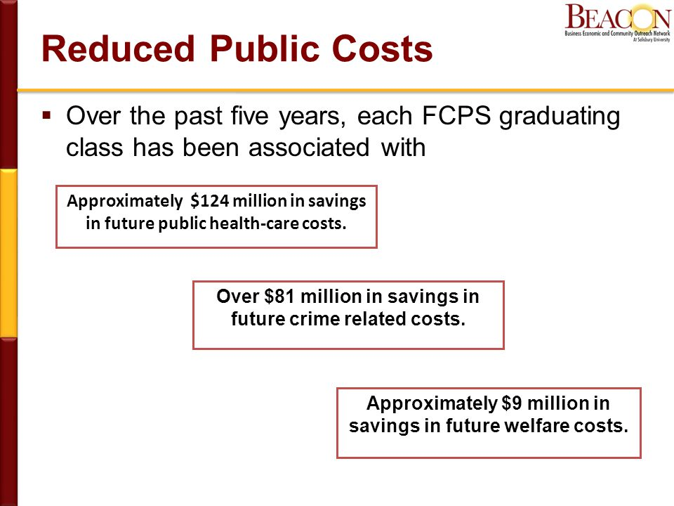 Reduced Public Costs  Over the past five years, each FCPS graduating class has been associated with Approximately $124 million in savings in future public health-care costs.