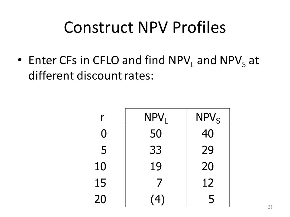 21 Construct NPV Profiles Enter CFs in CFLO and find NPV L and NPV S at different discount rates: rNPV L NPV S 05040 53329 101920 15 712 20 (4) 5