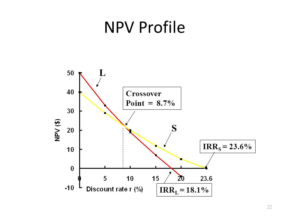 22 NPV Profile IRR L = 18.1% IRR S = 23.6% Crossover Point = 8.7% S L