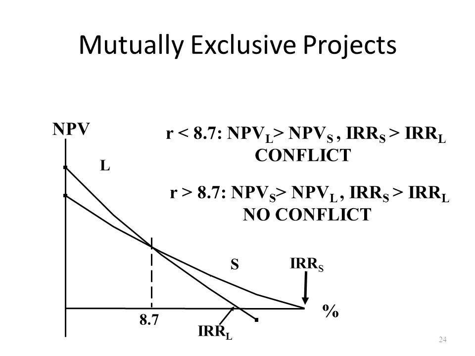 24 Mutually Exclusive Projects 8.7 NPV % IRR S IRR L L S r NPV S, IRR S > IRR L CONFLICT r > 8.7: NPV S > NPV L, IRR S > IRR L NO CONFLICT
