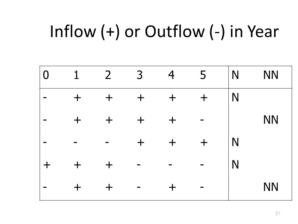 37 Inflow (+) or Outflow (-) in Year 012345NNN -+++++N -++++- ---+++N +++---N -++-+-