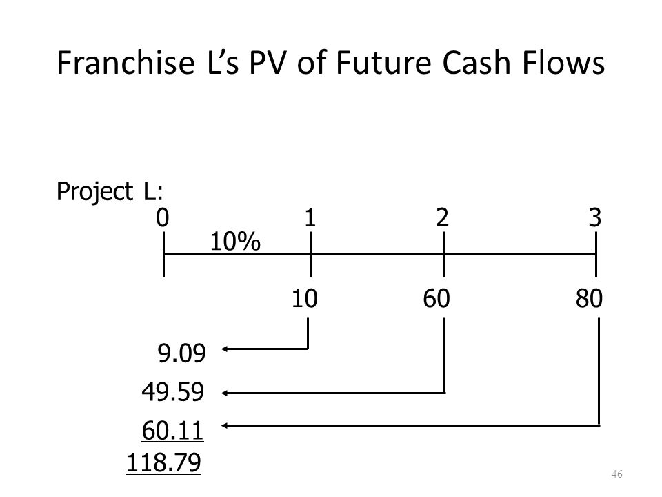 46 Franchise L's PV of Future Cash Flows 108060 0123 10% Project L: 9.09 49.59 60.11 118.79
