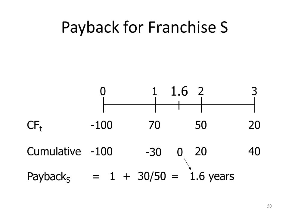 50 Payback for Franchise S 702050 0123 -100CF t Cumulative-100 -30 2040 Payback S 1 + 30/50 = 1.6 years 0 1.6 =