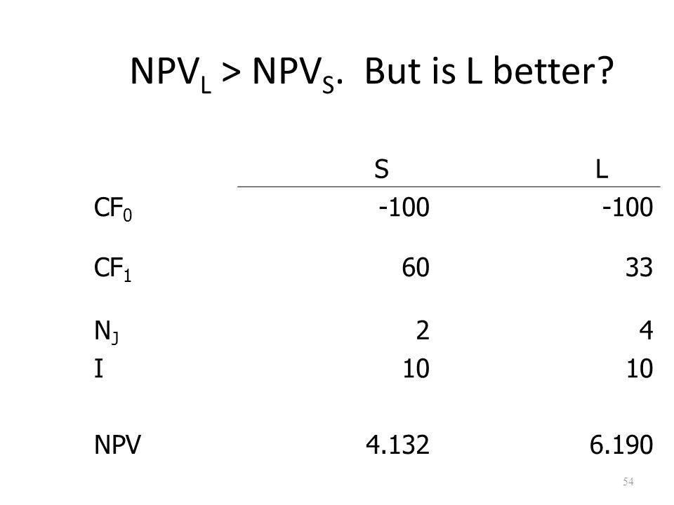 54 NPV L > NPV S. But is L better? S L CF 0 -100 CF 1 60 33 NJNJ 24 I10 NPV4.1326.190