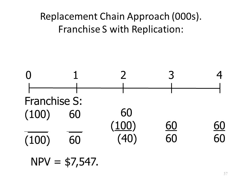 57 Replacement Chain Approach (000s). Franchise S with Replication: NPV = $7,547.