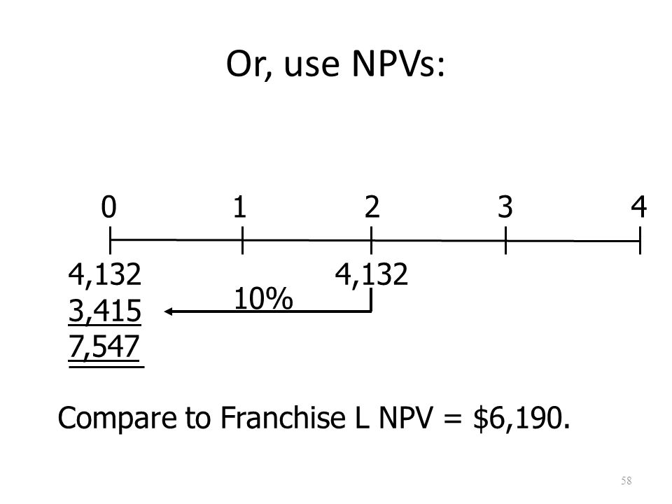 58 Compare to Franchise L NPV = $6,190. 01234 4,132 3,415 7,547 4,132 10% Or, use NPVs: