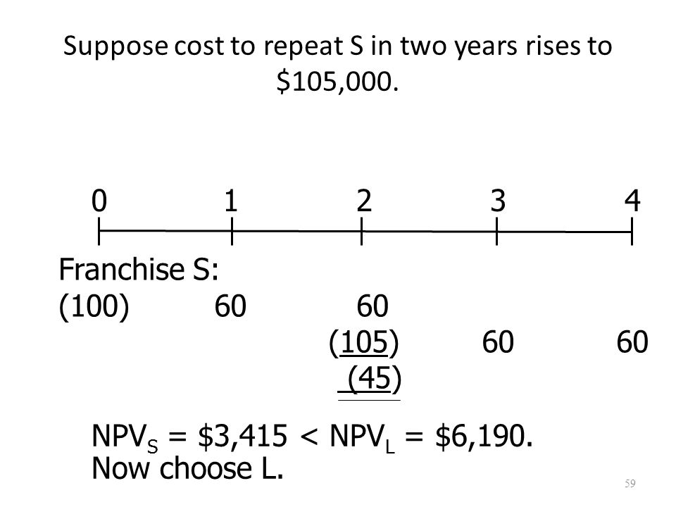 59 Suppose cost to repeat S in two years rises to $105,000. NPV S = $3,415 < NPV L = $6,190. Now choose L. NPV S = $3,415 < NPV L = $6,190. Now choose