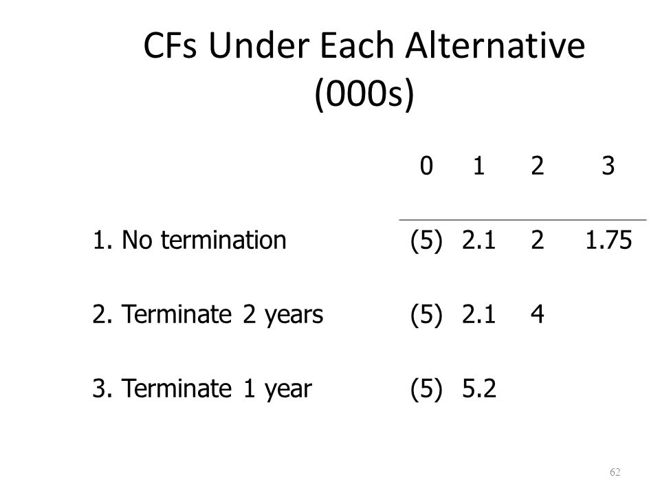 62 CFs Under Each Alternative (000s) 0123 1. No termination(5)2.121.75 2.