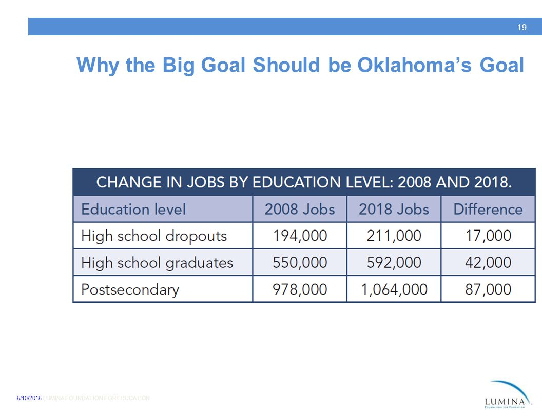 5/10/2015 LUMINA FOUNDATION FOR EDUCATION 19 Why the Big Goal Should be Oklahoma's Goal