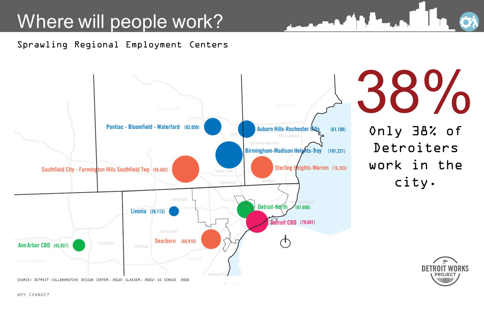 WHY CHANGE. Sprawling Regional Employment Centers 38% Only 38% of Detroiters work in the city.