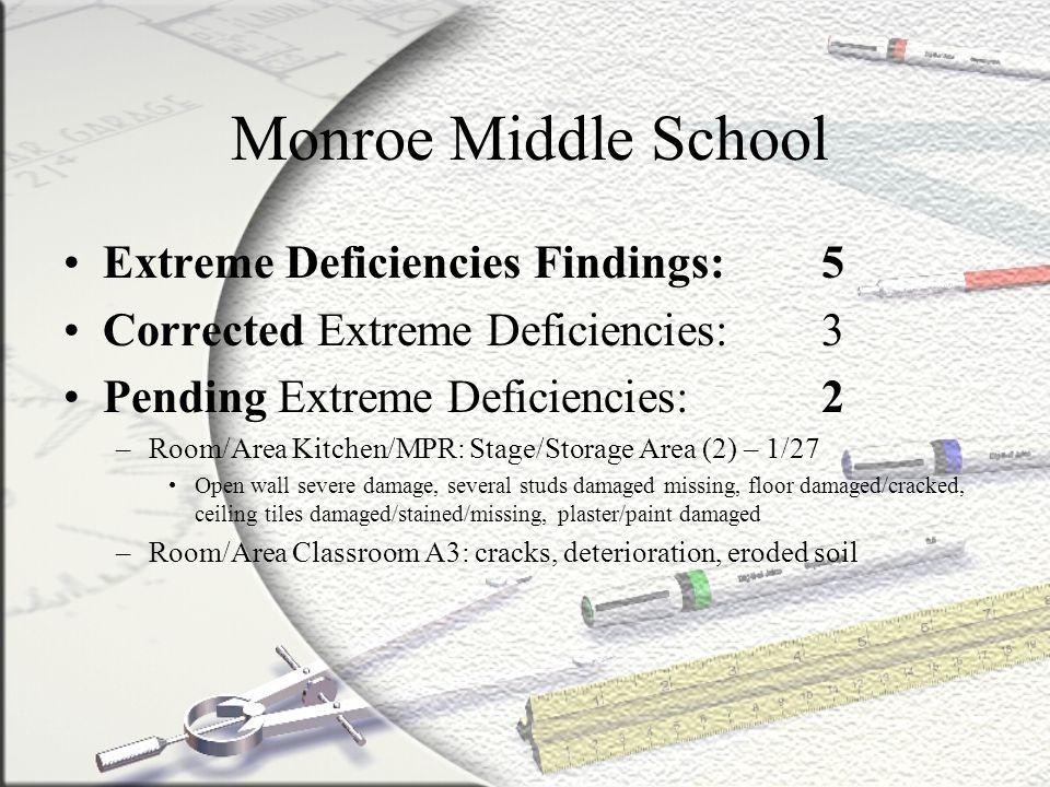 Monroe Middle School Extreme Deficiencies Findings: 5 Corrected Extreme Deficiencies: 3 Pending Extreme Deficiencies: 2 –Room/Area Kitchen/MPR: Stage/