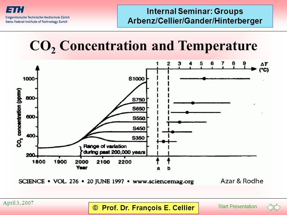 Start Presentation © Prof. Dr. François E. Cellier Internal Seminar: Groups Arbenz/Cellier/Gander/Hinterberger April 3, 2007 CO 2 Concentration and Te