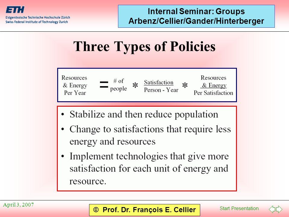 Start Presentation © Prof. Dr. François E. Cellier Internal Seminar: Groups Arbenz/Cellier/Gander/Hinterberger April 3, 2007 Three Types of Policies