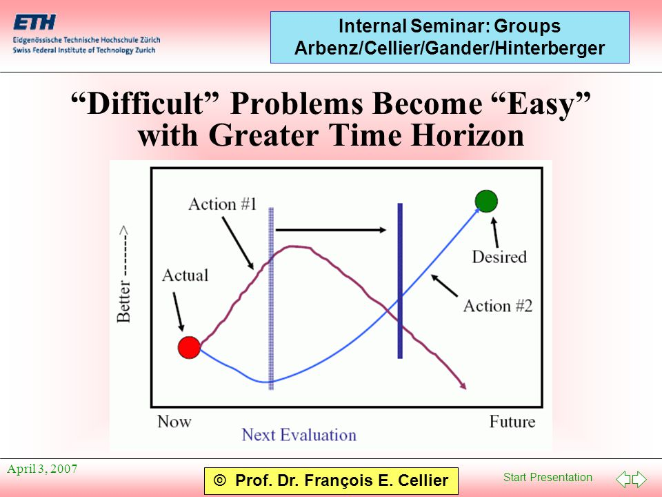 "Start Presentation © Prof. Dr. François E. Cellier Internal Seminar: Groups Arbenz/Cellier/Gander/Hinterberger April 3, 2007 ""Difficult"" Problems Beco"