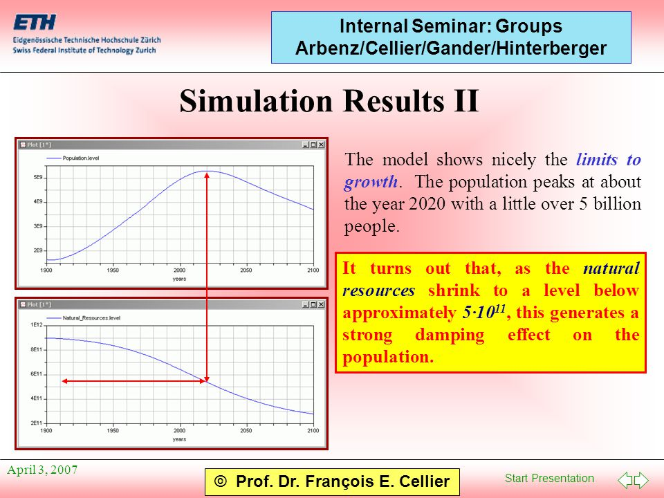 Start Presentation © Prof. Dr. François E. Cellier Internal Seminar: Groups Arbenz/Cellier/Gander/Hinterberger April 3, 2007 Simulation Results II The