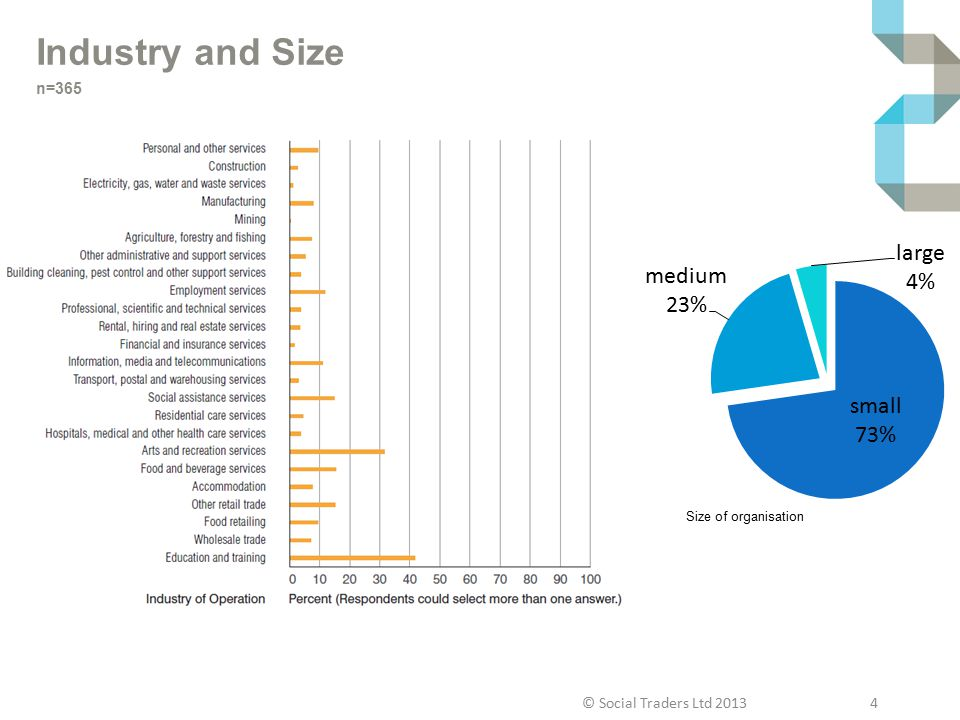 Industry and Size n=365 Size of organisation © Social Traders Ltd 2013 4