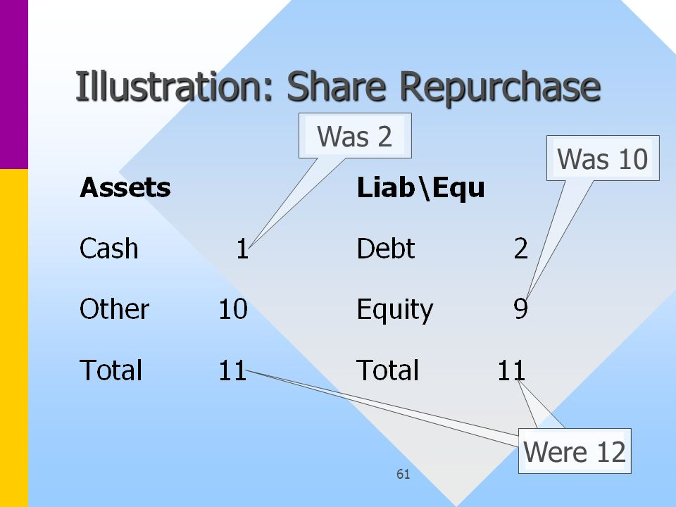 61 Illustration: Share Repurchase Was 2Was 10 Were 12