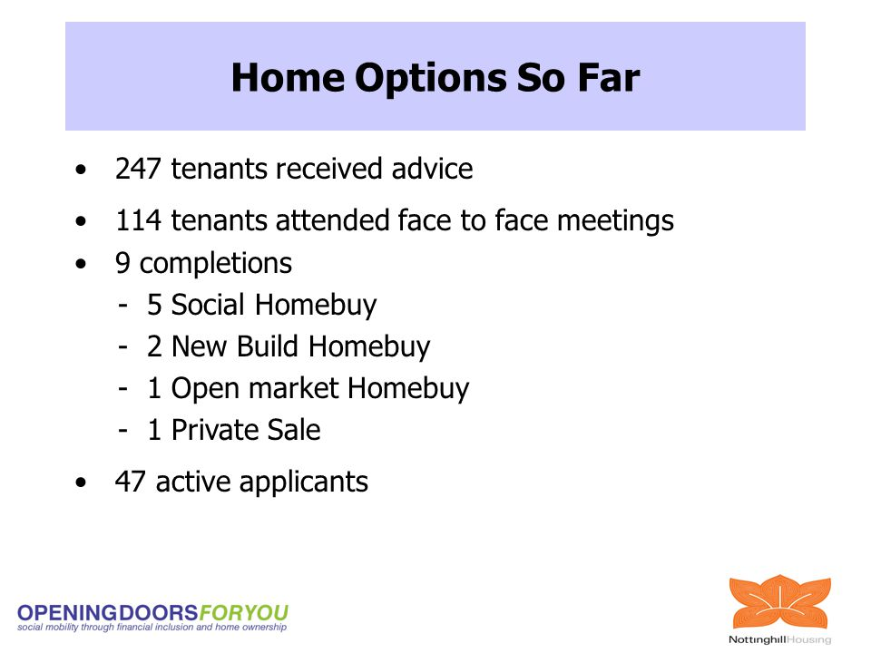 247 tenants received advice 114 tenants attended face to face meetings 9 completions - 5 Social Homebuy - 2 New Build Homebuy - 1 Open market Homebuy - 1 Private Sale 47 active applicants Home Options So Far