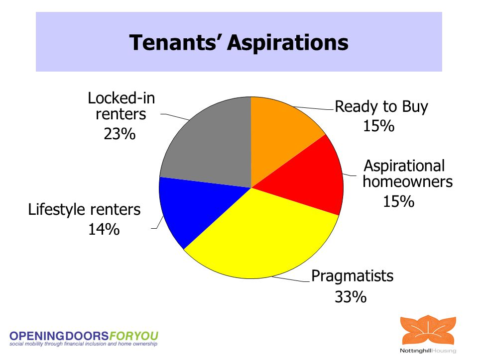 Ready to Buy 15% Pragmatists 33% Locked-in renters 23% Lifestyle renters 14% Aspirational homeowners 15% Tenants' Aspirations