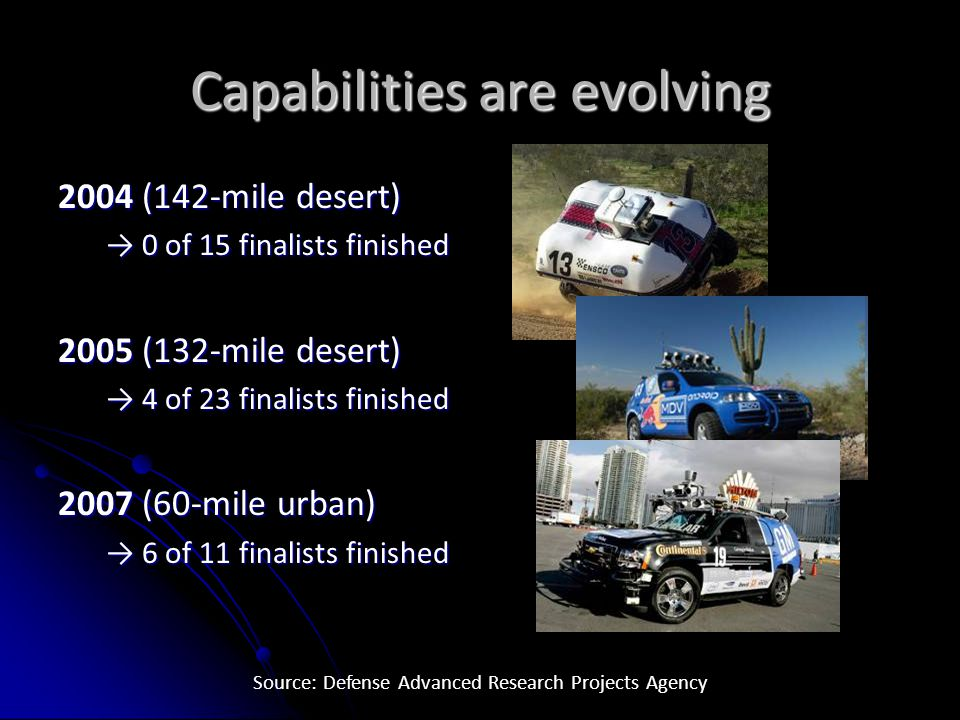 Capabilities are evolving 2004 (142-mile desert) → 0 of 15 finalists finished 2005 (132-mile desert) → 4 of 23 finalists finished 2007 (60-mile urban) → 6 of 11 finalists finished Source: Defense Advanced Research Projects Agency