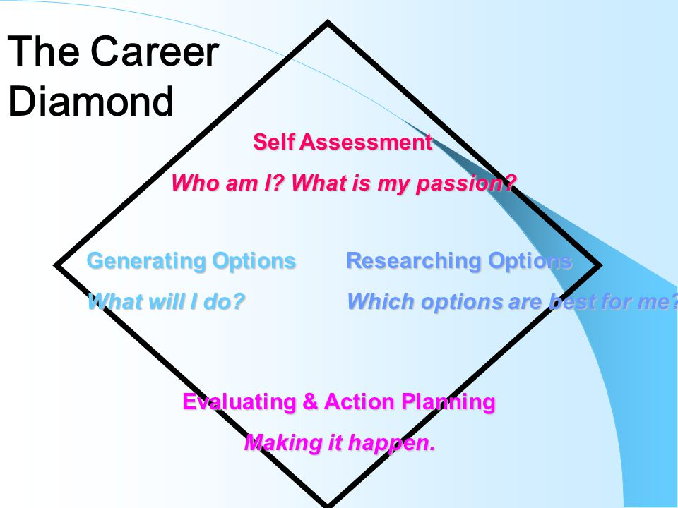 Self Assessment Who am I. What is my passion. Generating Options What will I do.