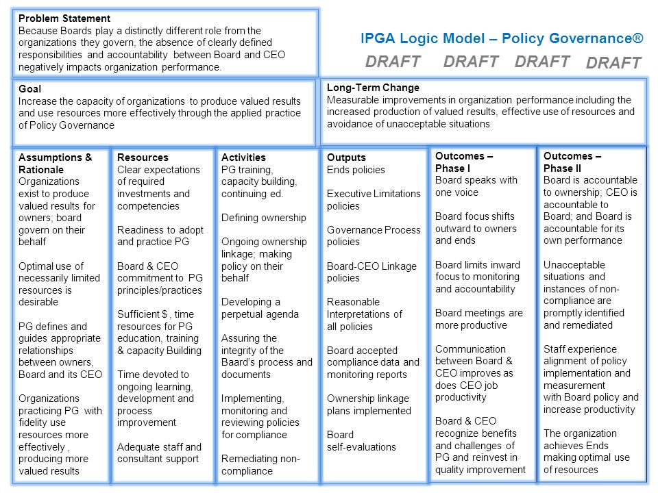IPGA Logic Model – Policy Governance® Problem Statement Because Boards play a distinctly different role from the organizations they govern, the absence of clearly defined responsibilities and accountability between Board and CEO negatively impacts organization performance.