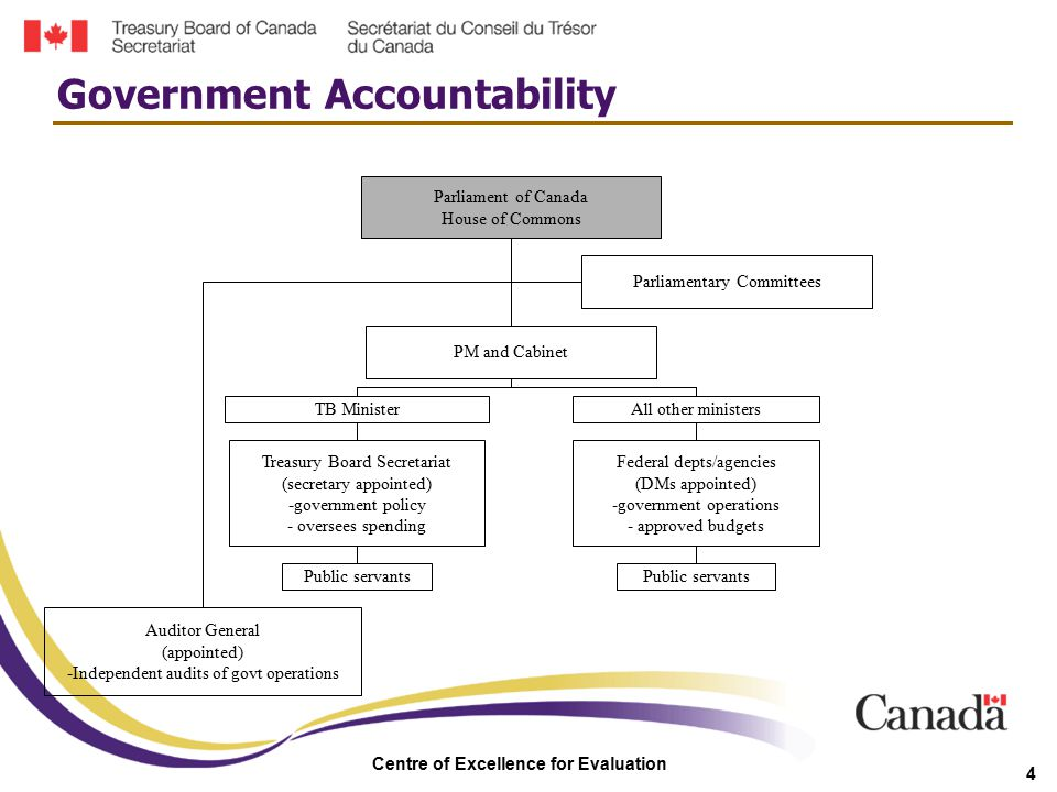 Centre of Excellence for Evaluation 4 Government Accountability Parliament of Canada House of Commons Auditor General (appointed) -Independent audits