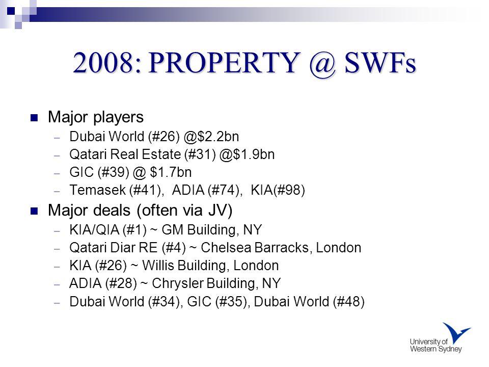 2008: PROPERTY @ SWFs Major players – Dubai World (#26) @$2.2bn – Qatari Real Estate (#31) @$1.9bn – GIC (#39) @ $1.7bn – Temasek (#41), ADIA (#74), K
