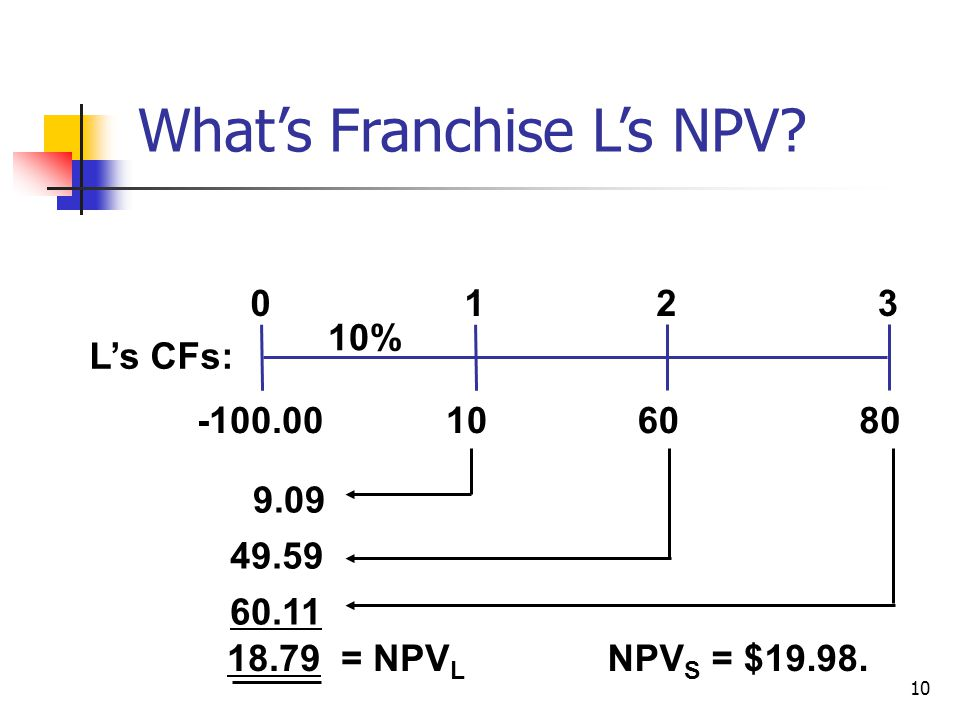 10 What's Franchise L's NPV.
