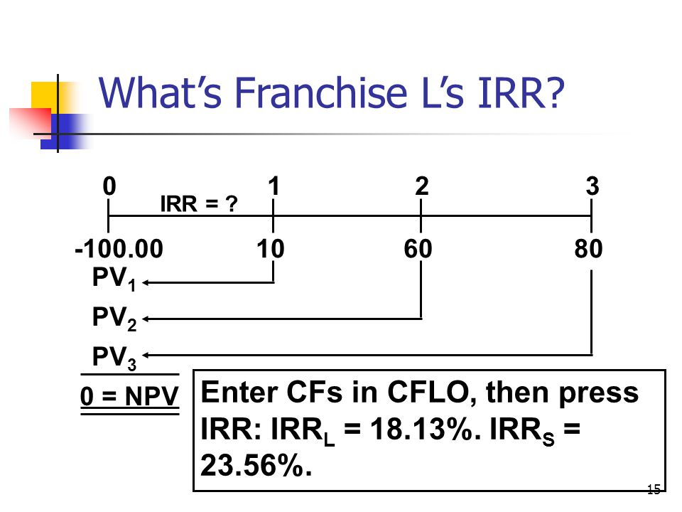 15 What's Franchise L's IRR. 108060 0123 IRR = .