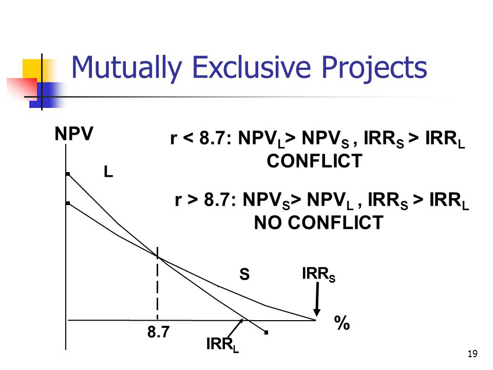 19 Mutually Exclusive Projects 8.7 NPV % IRR S IRR L L S r NPV S, IRR S > IRR L CONFLICT r > 8.7: NPV S > NPV L, IRR S > IRR L NO CONFLICT