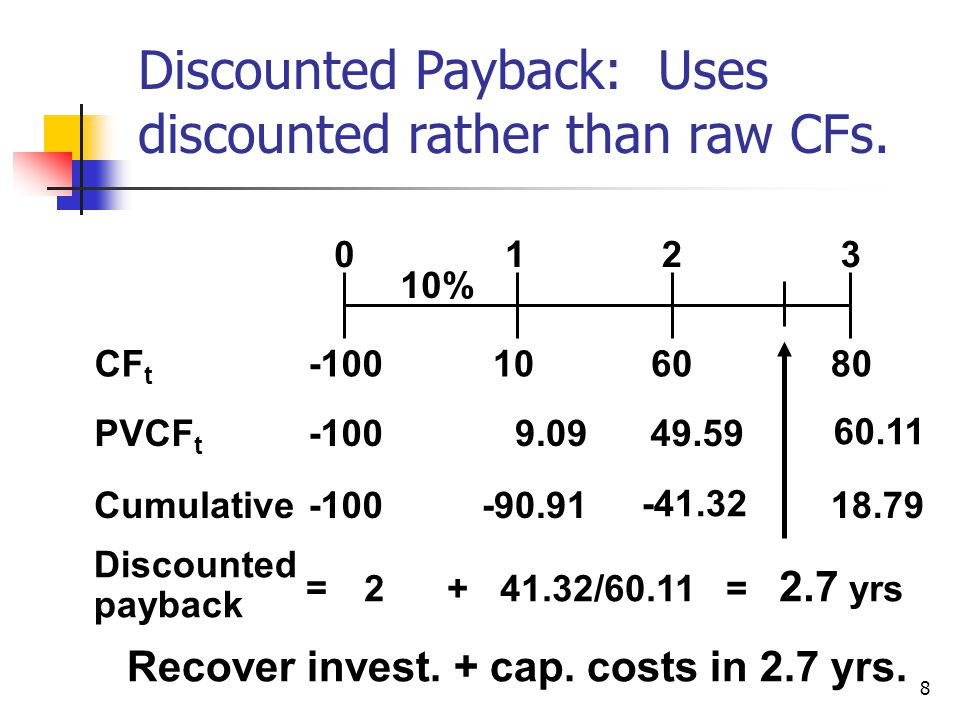 8 108060 0123 CF t Cumulative-100-90.91 -41.32 18.79 Discounted payback 2 + 41.32/60.11 = 2.7 yrs PVCF t -100 10% 9.0949.59 60.11 = Recover invest.