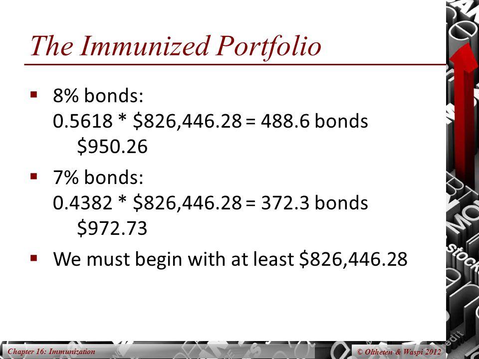 Chapter 16: Immunization © Oltheten & Waspi 2012 The Immunized Portfolio  8% bonds: 0.5618 * $826,446.28 = 488.6 bonds $950.26  7% bonds: 0.4382 * $826,446.28 = 372.3 bonds $972.73  We must begin with at least $826,446.28