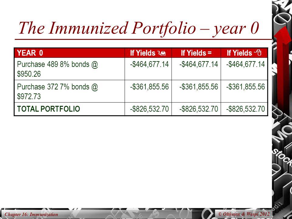 Chapter 16: Immunization The Immunized Portfolio – year 0 © Oltheten & Waspi 2012 YEAR 0If Yields  If Yields =If Yields  Purchase 489 8% bonds @ $950.26 -$464,677.14 Purchase 372 7% bonds @ $972.73 -$361,855.56 TOTAL PORTFOLIO -$826,532.70