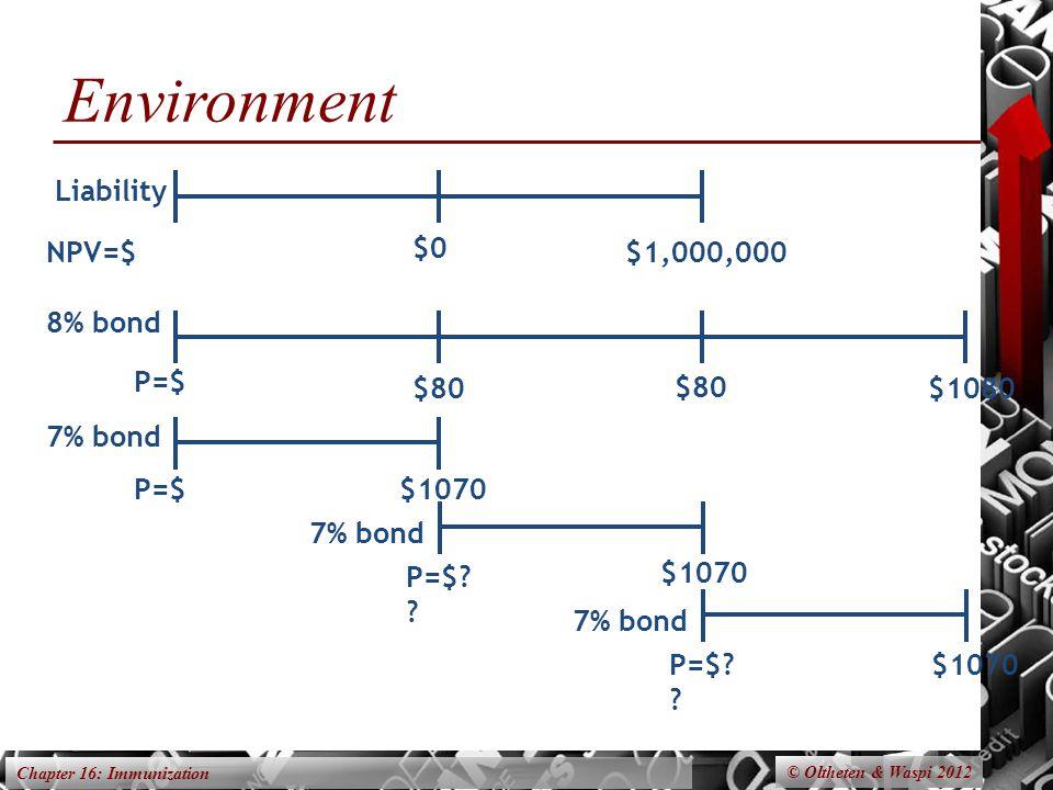 Chapter 16: Immunization Environment © Oltheten & Waspi 2012 8% bond $80$1080 $80 P=$ 7% bond $1070 P=$ 7% bond $1070 Liability $0 $1,000,000NPV=$ 7% bond $1070 P=$.