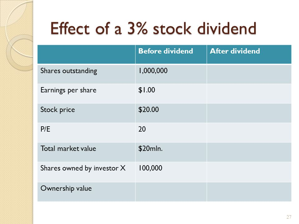 Effect of a 3% stock dividend Before dividendAfter dividend Shares outstanding1,000,000 Earnings per share$1.00 Stock price$20.00 P/E20 Total market v